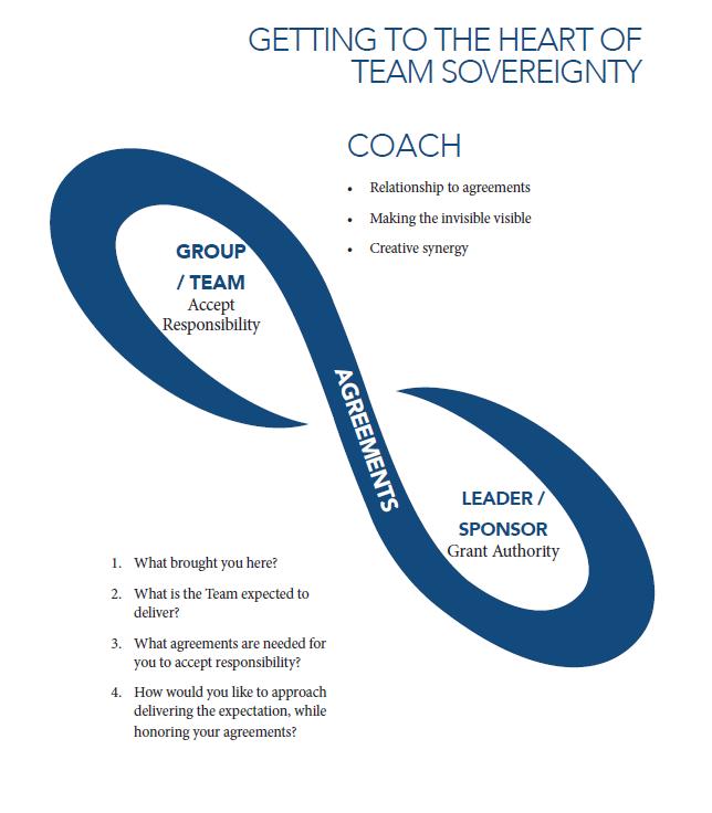 Sovereignty Model